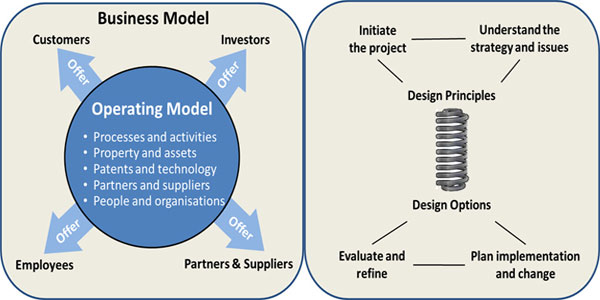 Designing Operating Models - Fact File